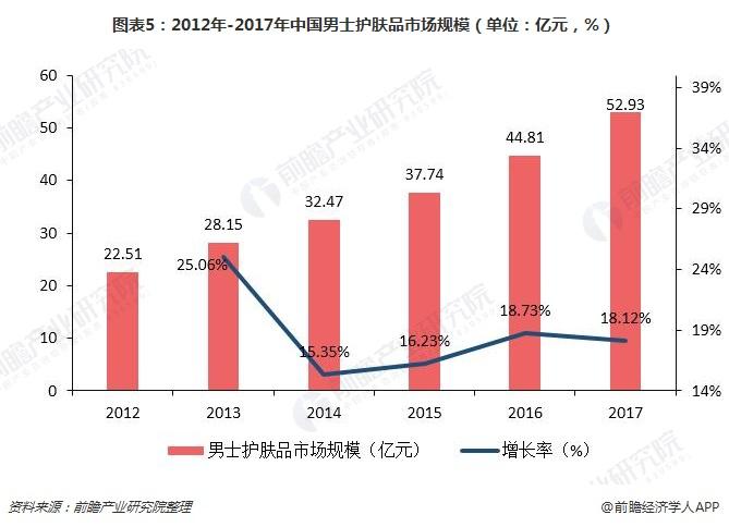 图表5:2012年-2017年中国男士护肤品市场规模(单位:亿元,%)