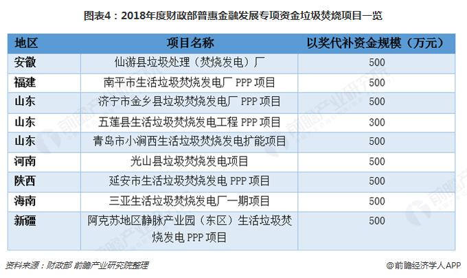 图表4:2018年度财政部普惠金融发展专项资金垃圾焚烧项目一览