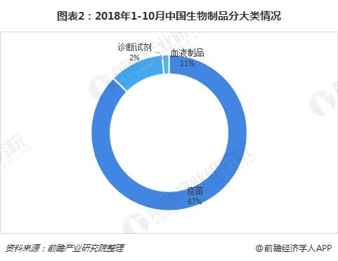 图表2:2018年1-10月中国生物制品分大类情况