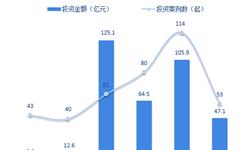 十张图了解中国光电芯片产业投资情况 资本较为谨慎