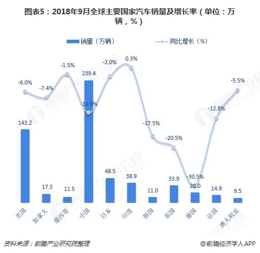 图表5:2018年9月全球主要国家汽车销量及增长率(单位:万辆,%)