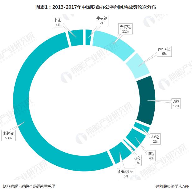 图表1:2013-2017年中国联合办公空间风险融资轮次分布