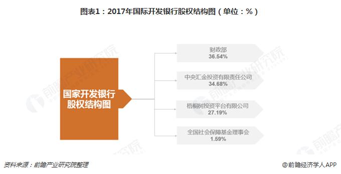 十张图带你看懂中国的隐形金融巨头国开行(上)-财政部控股,经营效率连年提升