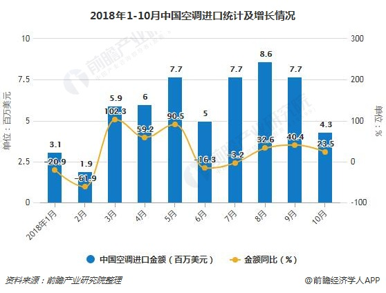 2018年1-10月中国空调进口统计及增长情况