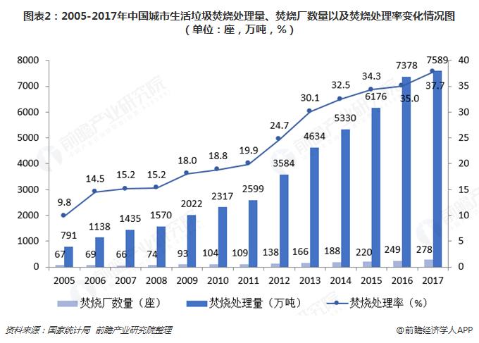 图表2:2005-2017年中国城市生活垃圾焚烧处理量、焚烧厂数量以及焚烧处理率变化情况图(单位:座,万吨,%)