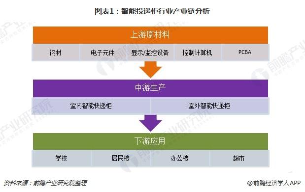 图表1:智能投递柜行业产业链分析