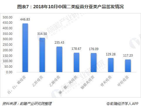 图表7:2018年10月中国二类疫苗分亚类产品签发情况