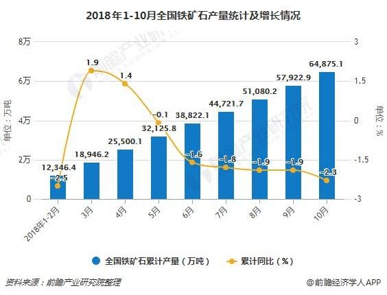 2018年1-10月全国铁矿石产量统计及增长情况
