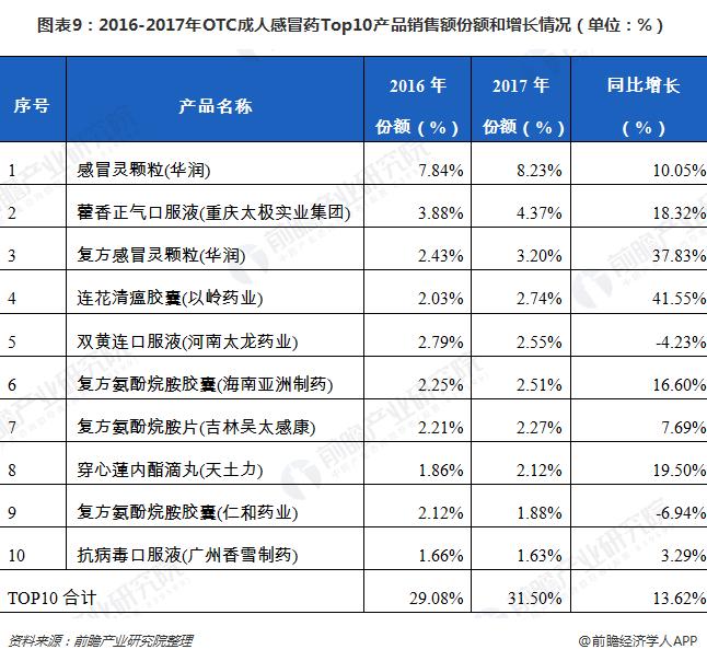 图表9:2016-2017年OTC成人感冒药Top10产品销售额份额和增长情况(单位:%)
