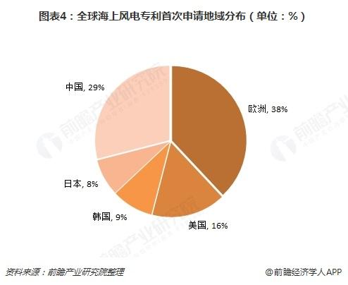 图表4:全球海上风电专利首次申请地域分布(单位:%)