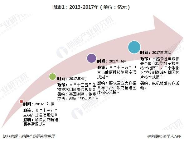 图表1:2013-2017年(单位:亿元)