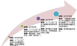 政策和资本双重利好 中国<em>精准</em><em>医疗</em>行业发展迅速