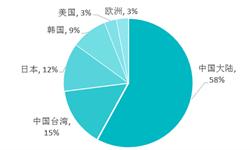 2018年中国LED芯片行业竞争格局分析  未来竞争加剧、企业集中度不断上升
