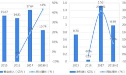 背靠腾讯、索尼 中国最大独立手游发行商——创梦天地未来发展前景如何?