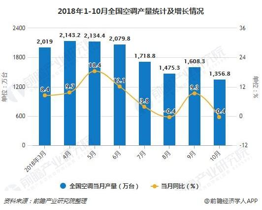 2018年1-10月全国空调产量统计及增长情况