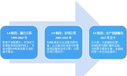 2018年中国B2B电子商务发展前景分析,政策利好,前景广阔