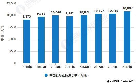 2010-2017年中国中国造纸行业供需量统计情况
