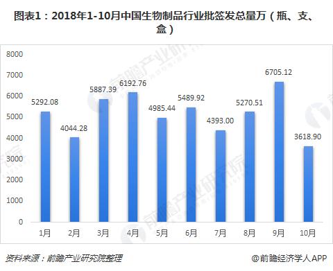 图表1:2018年1-10月中国生物制品行业批签发总量万(瓶、支、盒)