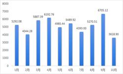 2018年10月中国生物制品行业批签发数据解读:签发总量创前10月最低
