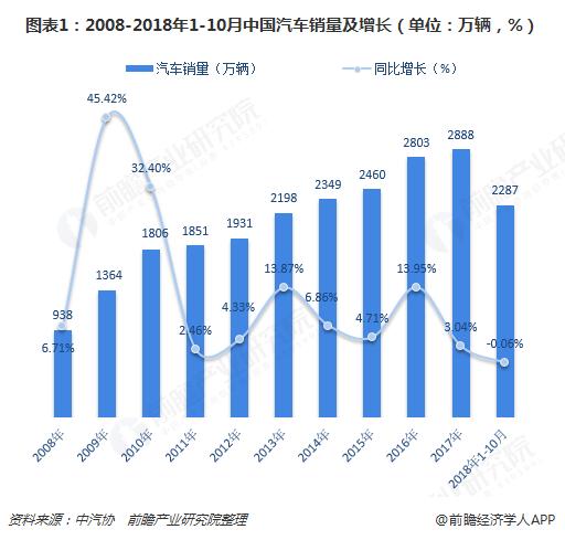 图表1:2008-2018年1-10月中国汽车销量及增长(单位:万辆,%)