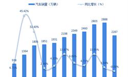 车市见顶? 一文了解中国汽车市场销售下滑背后五大原因