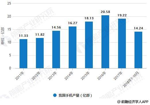 2011-2018年10月我国手机产量统计情况