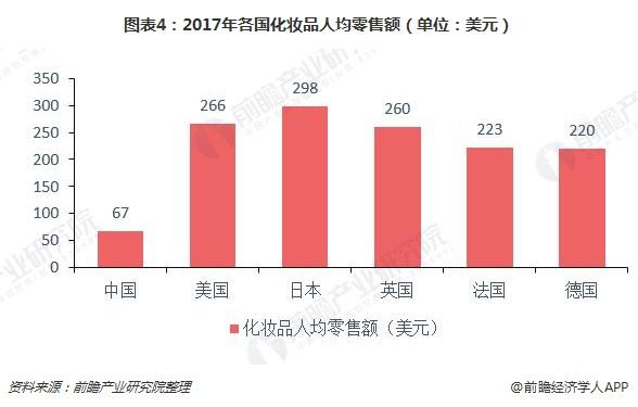 图表4:2017年各国化妆品人均零售额(单位:美元)