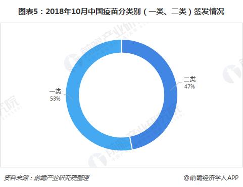 图表5:2018年10月中国疫苗分类别(一类、二类)签发情况