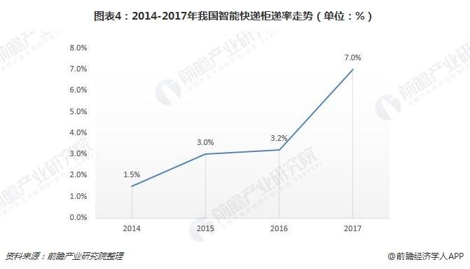 图表4:2014-2017年我国智能快递柜递率走势(单位:%)