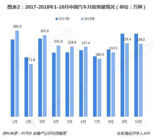 图表2:2017-2018年1-10月中国汽车月度销量情况(单位:万辆)