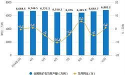 9-10月<em>铁矿石</em>产量有所增长 10月累计产量为64875.1万吨