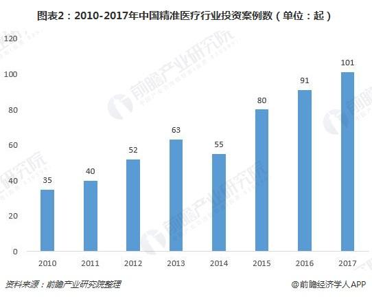 图表2:2010-2017年中国精准医疗行业投资案例数(单位:起)