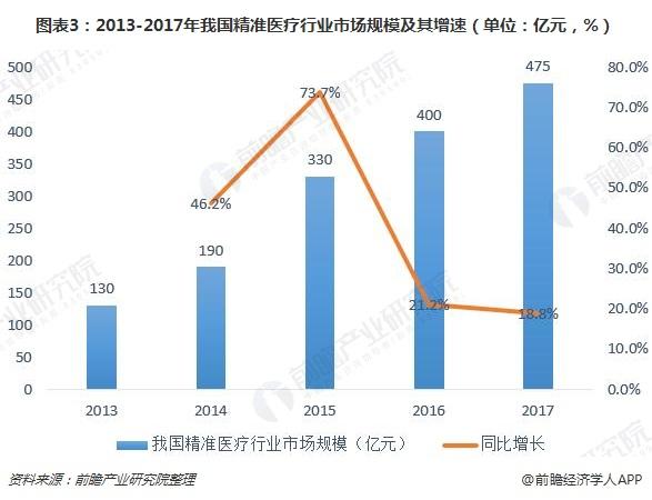 图表3:2013-2017年我国精准医疗行业市场规模及其增速(单位:亿元,%)