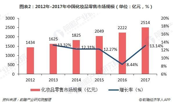 图表2:2012年-2017年中国化妆品零售市场规模(单位:亿元,%)