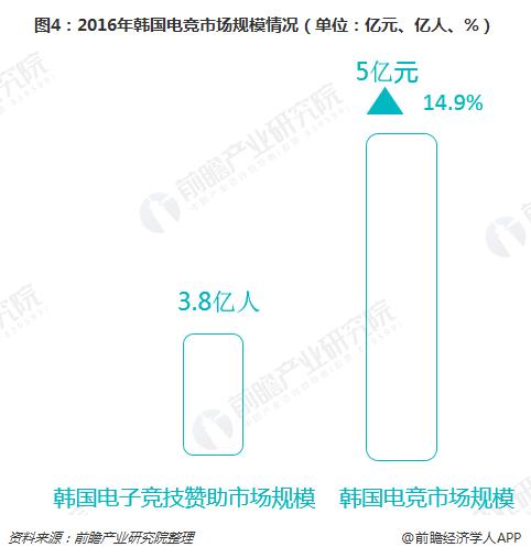 图4:2016年韩国电竞市场规模情况(单位:亿元、亿人、%)
