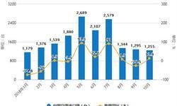 10月<em>空调</em>产量再次下降 累计产量为17368.2万台