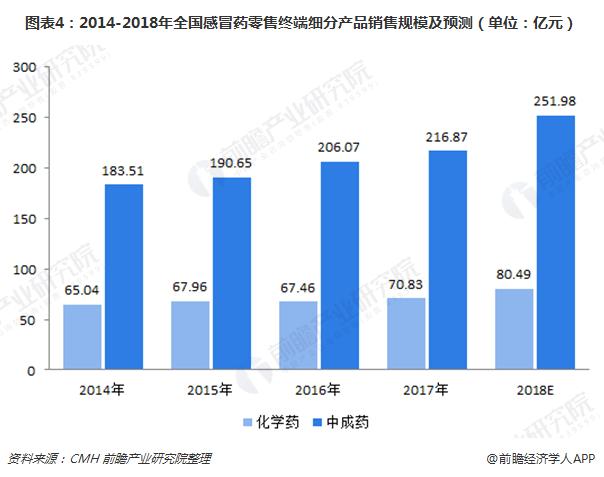 图表4:2014-2018年全国感冒药零售终端细分产品销售规模及预测(单位:亿元)
