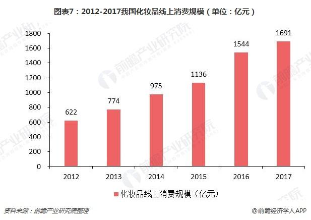 图表7:2012-2017我国化妆品线上消费规模(单位:亿元)