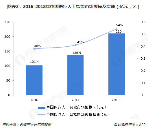 图表2:2016-2018年中国医疗人工智能市场规模及增速(亿元,%)