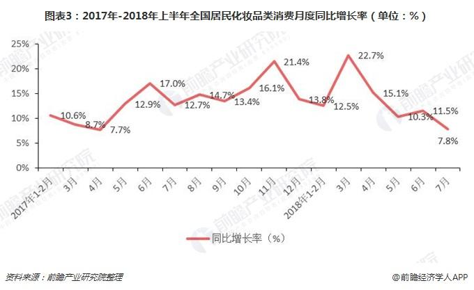图表3:2017年-2018年上半年全国居民化妆品类消费月度同比增长率(单位:%)