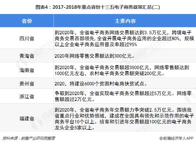 图表4:2017-2018年重点省份十三五电子商务政策汇总(二)