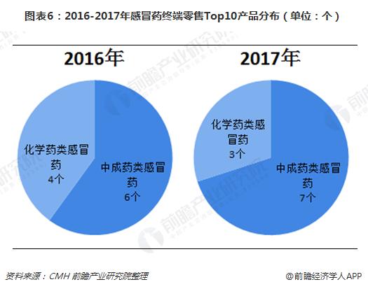图表6:2016-2017年感冒药终端零售Top10产品分布(单位:个)