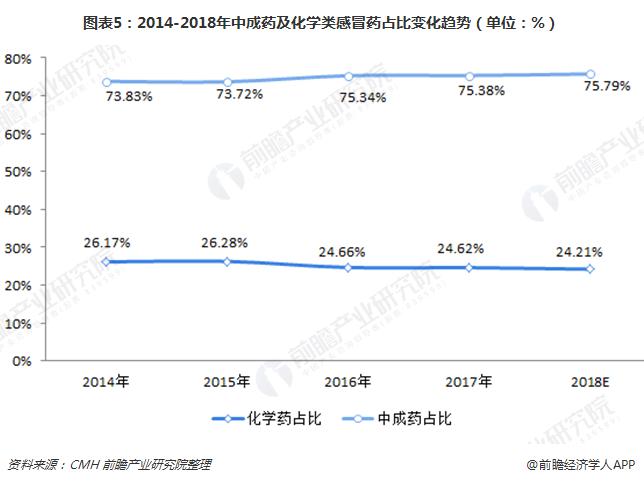图表5:2014-2018年中成药及化学类感冒药占比变化趋势(单位:%)