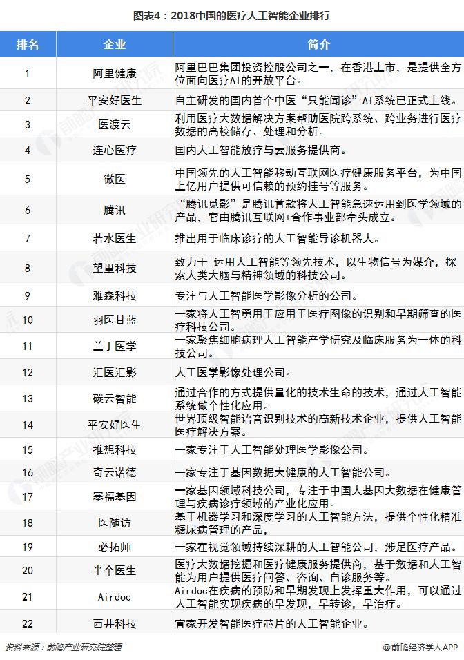 图表4:2018中国的医疗人工智能企业排行