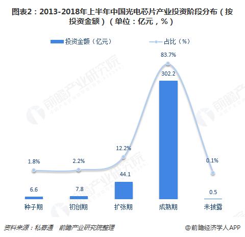 图表2:2013-2018年上半年中国光电芯片产业投资阶段分布(按投资金额)(单位:亿元,%)
