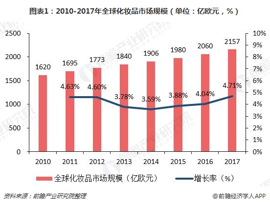 图表1:2010-2017年全球化妆品市场规模(单位:亿欧元,%)