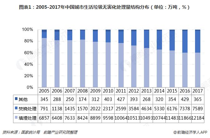 图表1:2005-2017年中国城市生活垃圾无害化处理量结构分布(单位:万吨,%)