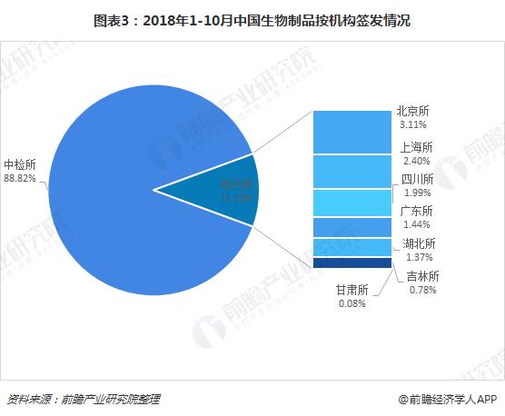图表3:2018年1-10月中国生物制品按机构签发情况