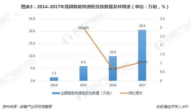 图表3:2014-2017年我国智能快递柜投放数量及其增速(单位:万组,%)