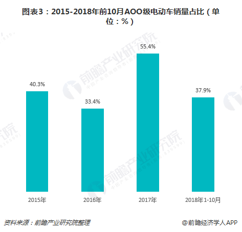 图表3:2015-2018年前10月AOO级电动车销量占比(单位:%)